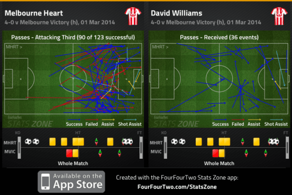 Heart att. third passes and Williams passes received v Victory