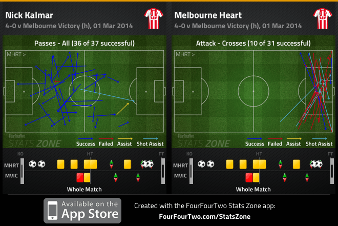 Kalmar passes and Heart crosses v Victory