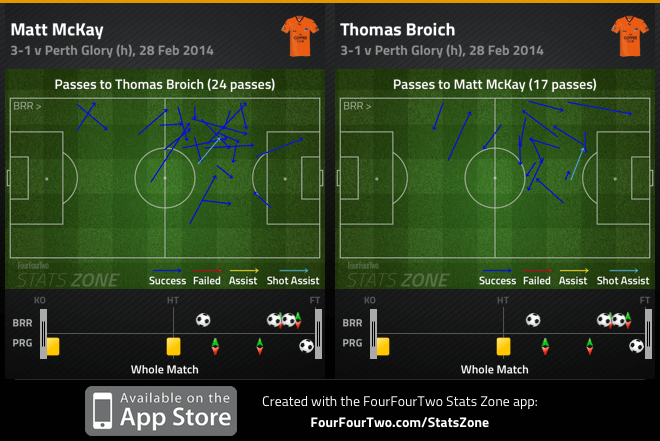 McKay and Broich combination v Perth