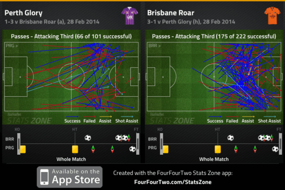 Perth and Brisbane att third passes