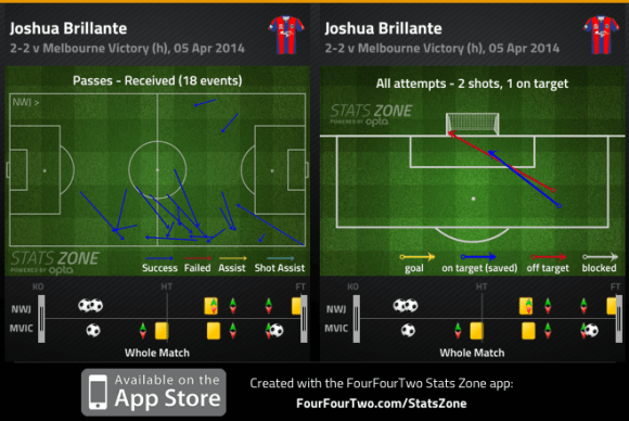 Brillante passes received and shots v Victory