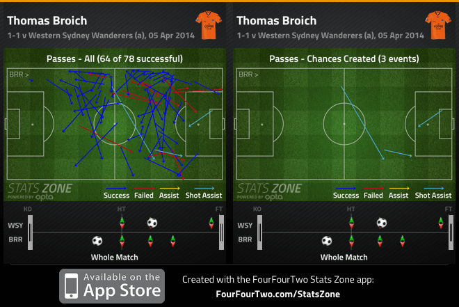 Broich passes and chances created v Wanderers