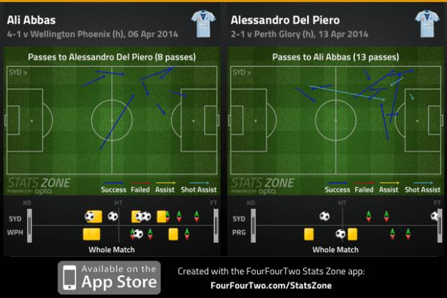 Del Piero and Abbas combo v Phoenix and Perth