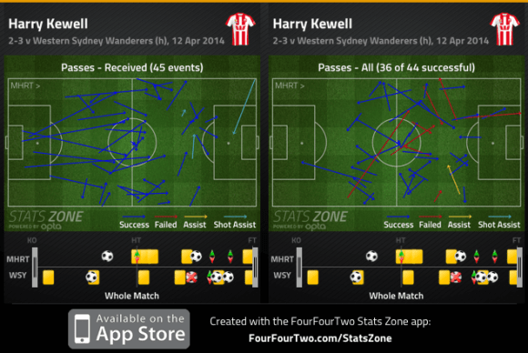 Kewell passes received and completed v WSW