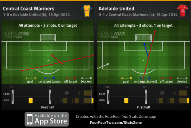Mariners and Adelaide shots 1st half
