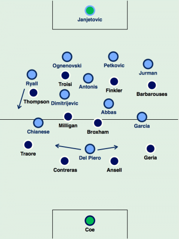 The starting line-ups. Sydney's front three swapped positions intermittently