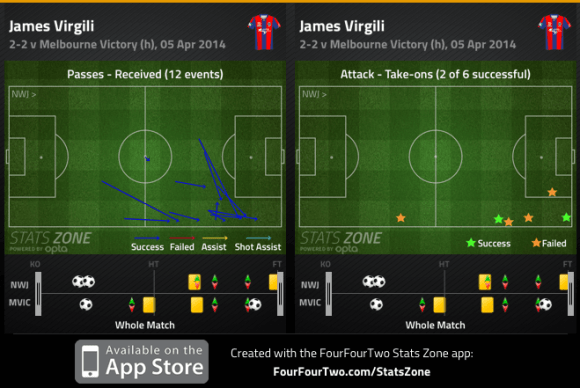 Virgili passes received and take-ons v Victory