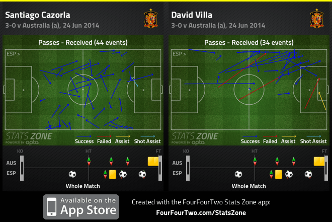 Cazorla and Villa passes received