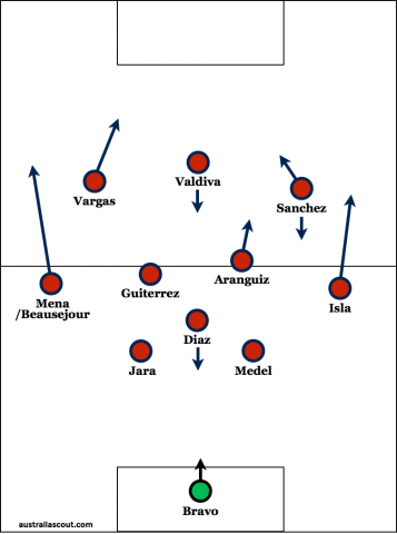 A probable Chile starting line-up