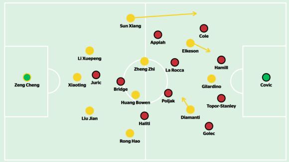 Guangzhou v Wanderers 2nd leg