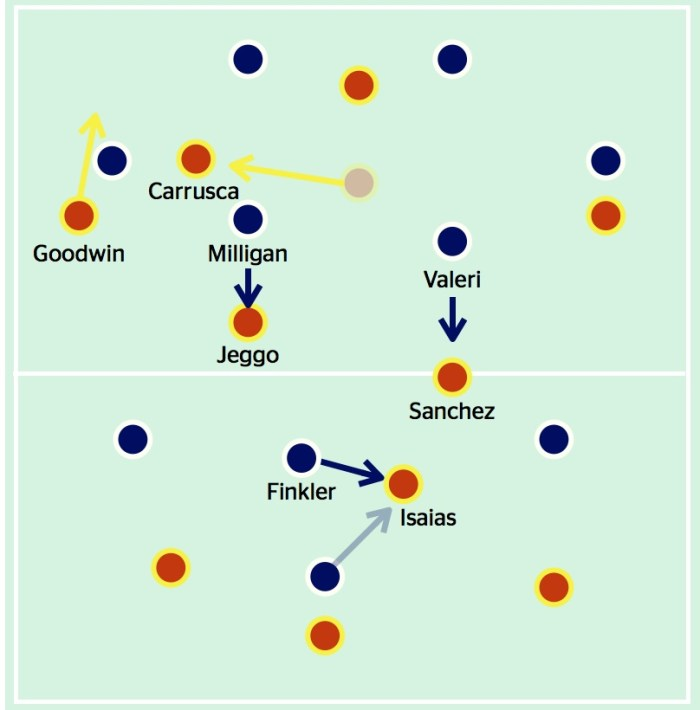 Finkler's (and sometimes Berisha's) man-marking on Isaias meant the Victory stopped Adelaide playing through midfield, even though the 'spare man', Carrusca, found space between the lines when drifting to the flanks