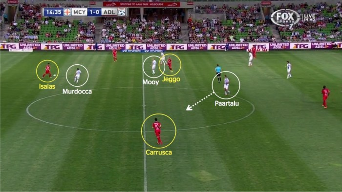 City midfield marking 1
