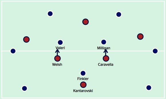 How the Jets marked man-for-man v Melbourne Victory