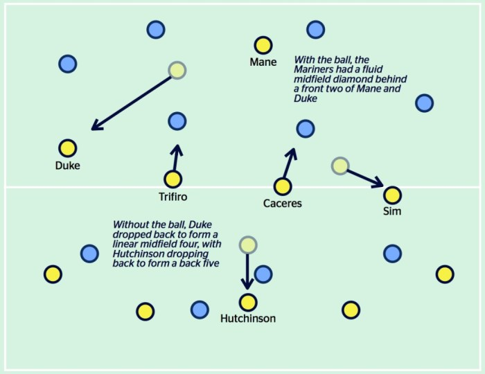 The transparent dots represent player position when the Mariners had possession, with the arrows illustrating the movement when the ball was lost