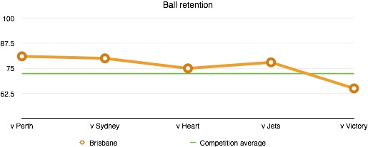 Ball retention is defined by the % of successful possessions in which the ball was maintained by a player for his team