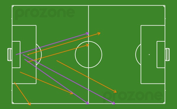 Jamie Young's unsuccessful goal-kicks v Melbourne Victory. Of 11, only 3 found a teammate.