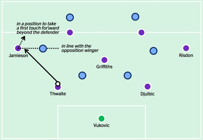 When Perth are playing out, the full-back positions himself high and wide, in line with the opposition winger