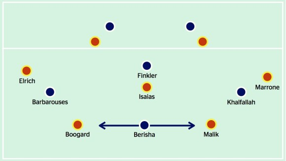Berisha worked between the two centre-backs, with Barbarouses and Khalfallah blocking off the passing lane to the full-backs and Isaias man-marking Finkler