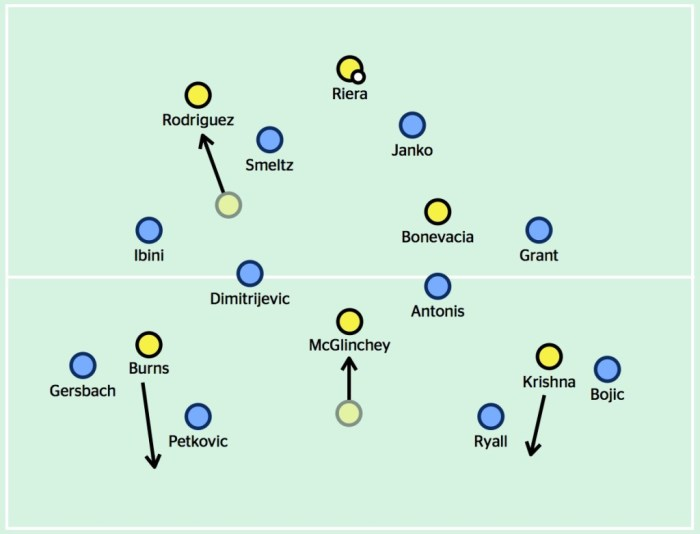 Wellington 4v2 midfield v SFC