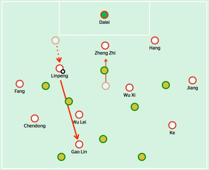 China build up play either through a) Zheng Zhi dropping in between the centre-backs or b) Zhang Linpeng bringing the ball forward from right centre-back