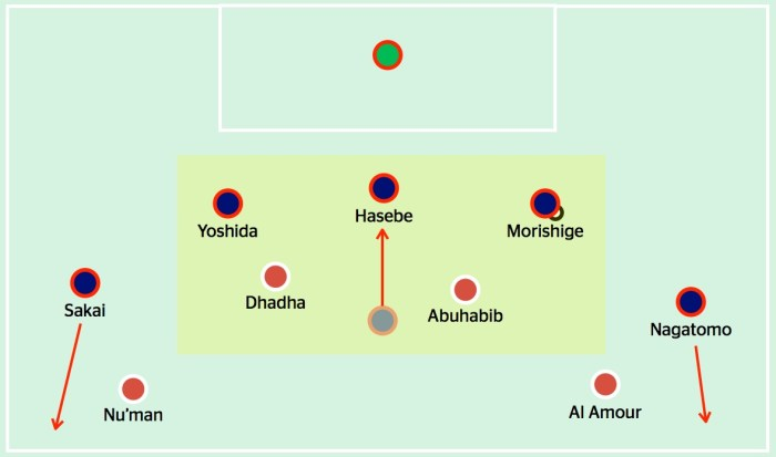 The yellow box shows how a A 3v2 overload in Japan's favour is created by Hasebe