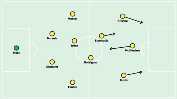Wellington's most used starting XI this season