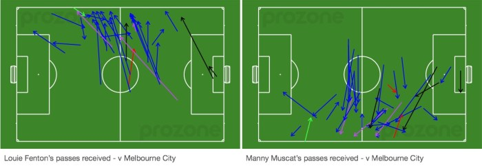 Fenton and Muscat passes received v Melbourne City