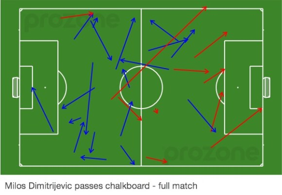 Dimitrijevic passing analysis