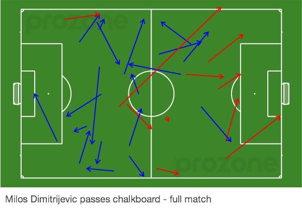 Dimitrijevic passing analysis