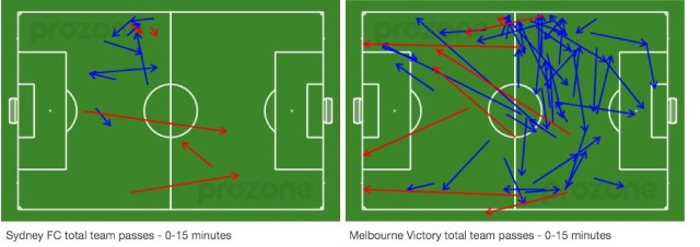 A-League Grand Final passing analysis