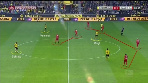 An in-match example of Weigl's role in the build up phase of Dortmund's possession play