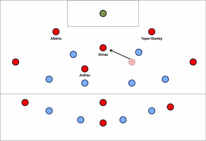 Dimas drops in to create 3v2 in build up v Sydney FC