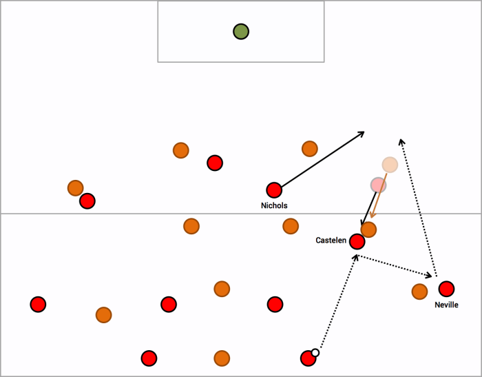 Example of a WSW winger dropping to pull the opposition full-back up the pitch and create space for a full-back or Nichols