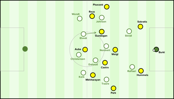 Gladbach's defensive system without the ball