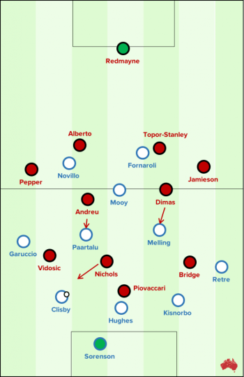 The Wanderers pressing structure in the 2nd half