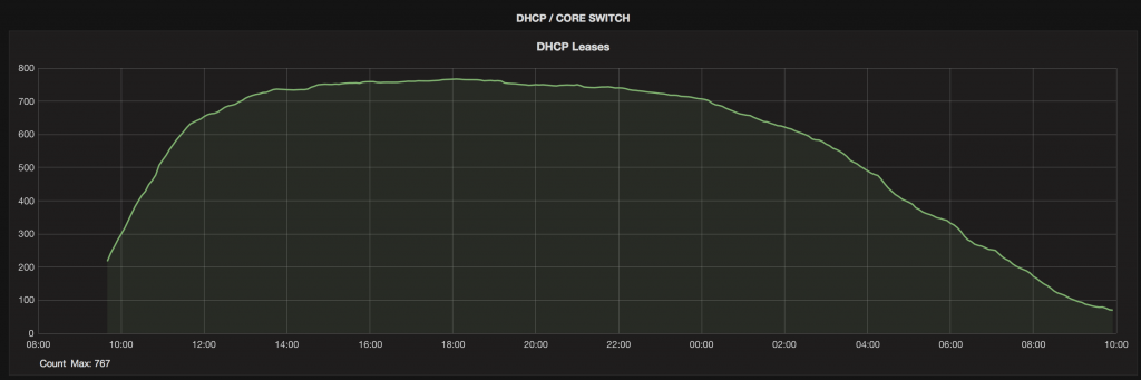 A smooth curved graph showing active DHCP leases during the event.