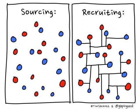 Sourving v. Recruiting