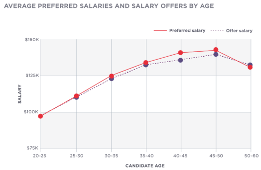 Moneyball Rules: Offering More Experienced Workers Less Money!