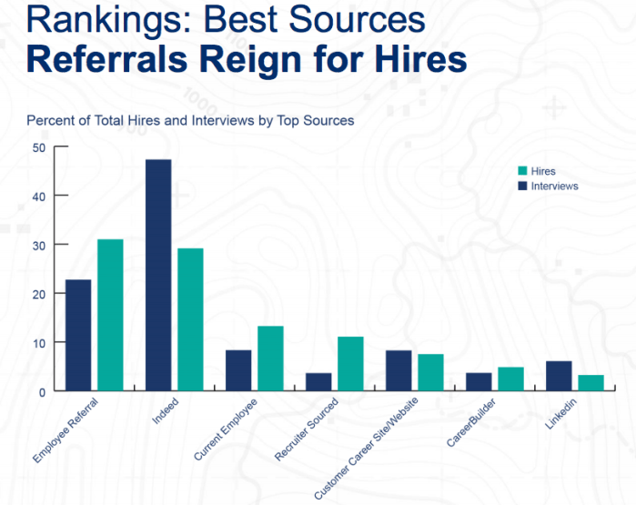 The Top 7 Sources of Hire for 2017!
