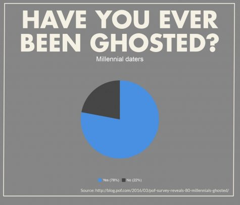 Why am I being 'ghosted' after I interview?