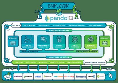 The Weekly Dose: @Pandologic – The Job Advertising Platform