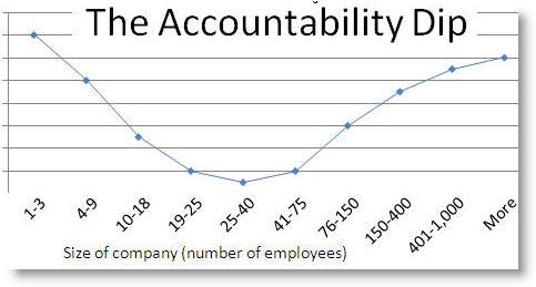 accountability dip