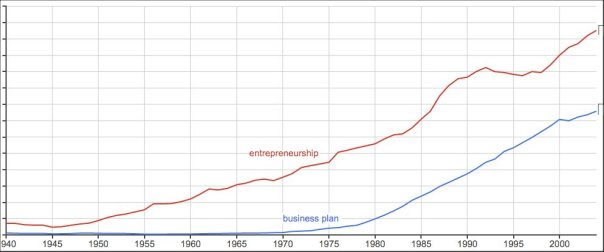 google-ngram-business-plan-etc