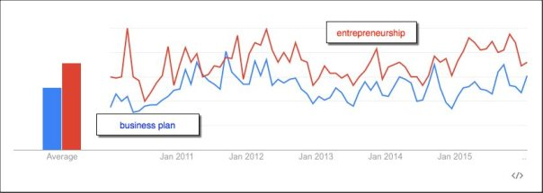 google-trends-business-plan-etc