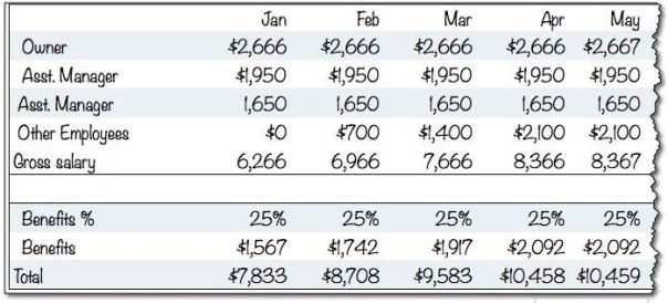 Sample Projected Payroll Expenses