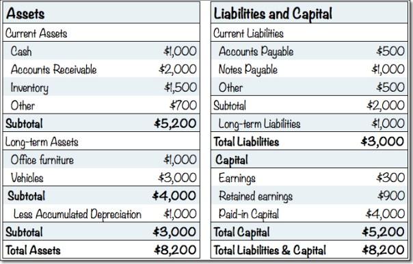 standard business plan financials balance sheet