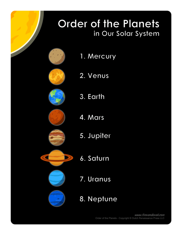 List of Planets in Order   Printable Science Poster for Kids