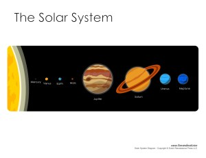 Solar System Diagram – Learn the Plas in Our Solar System
