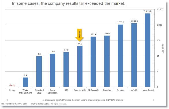 CEO chart shadows