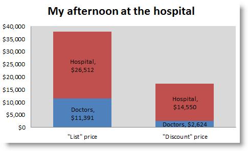 Hospital costs a